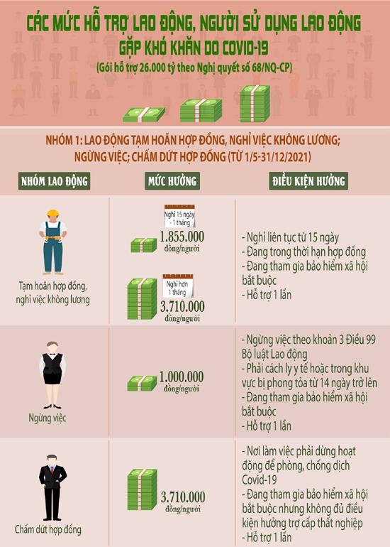 Hướng dẫn điều kiện để hộ kinh doanh được hưởng chính sách hỗ trợ từ gói 26 nghìn tỷ đồng